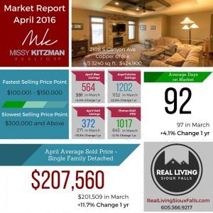 Real Estate Market Data Sioux Falls April 2016